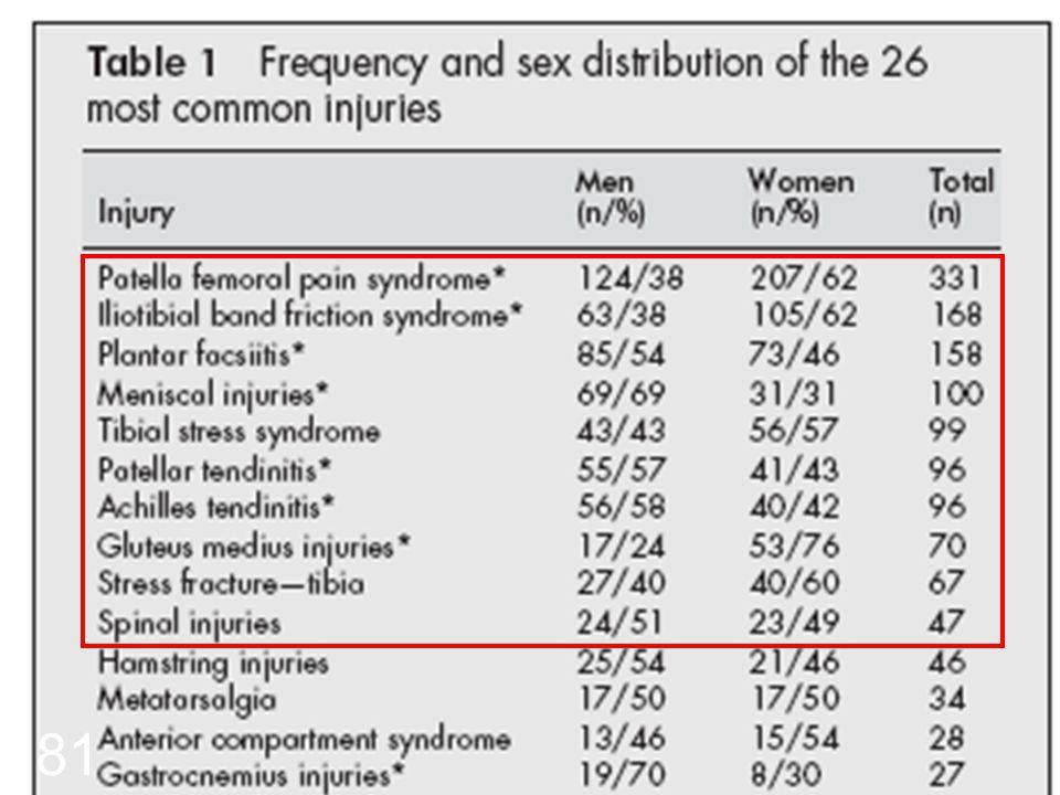Løbeskader Taunton et al. 2002