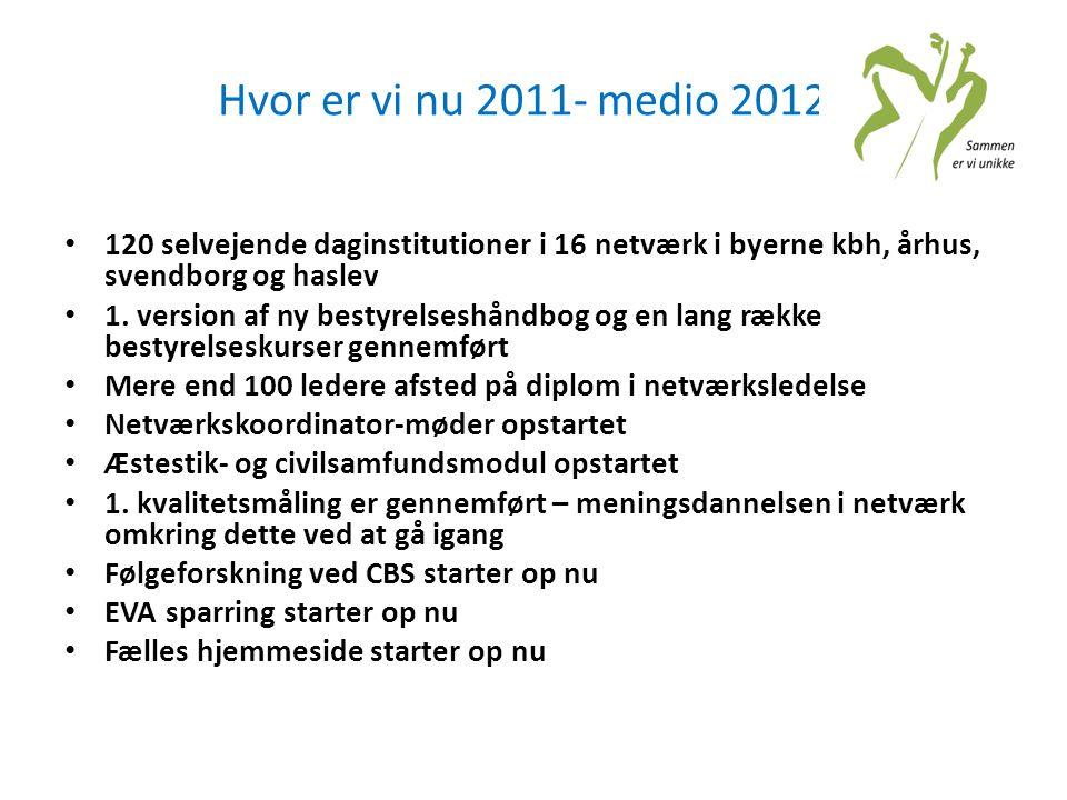 Hvor er vi nu 2011- medio 2012 120 selvejende daginstitutioner i 16 netværk i byerne kbh, århus, svendborg og haslev.