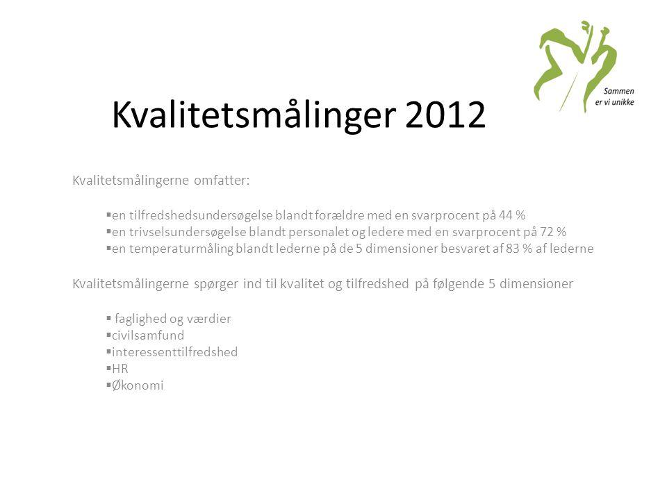 Kvalitetsmålinger 2012 Kvalitetsmålingerne omfatter: