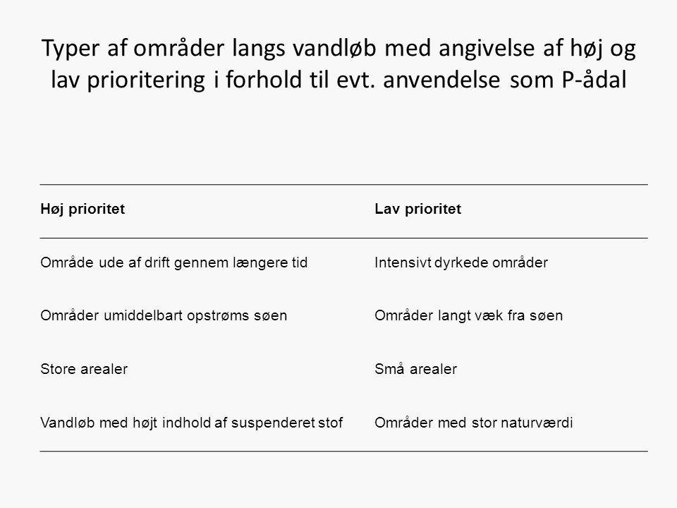 Typer af områder langs vandløb med angivelse af høj og lav prioritering i forhold til evt. anvendelse som P-ådal