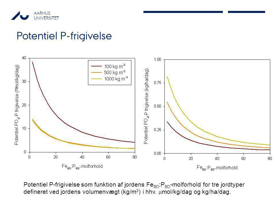Potentiel P-frigivelse