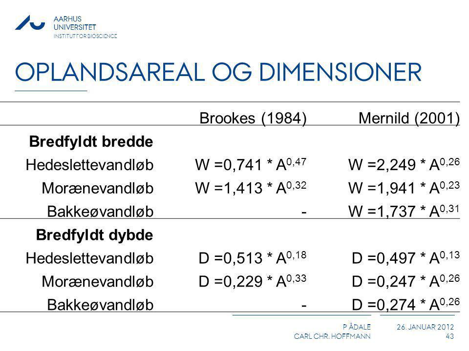 Oplandsareal og dimensioner