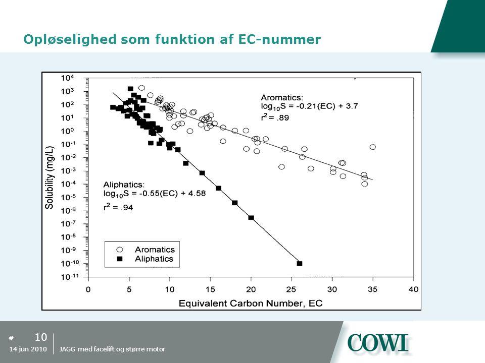 Opløselighed som funktion af EC-nummer
