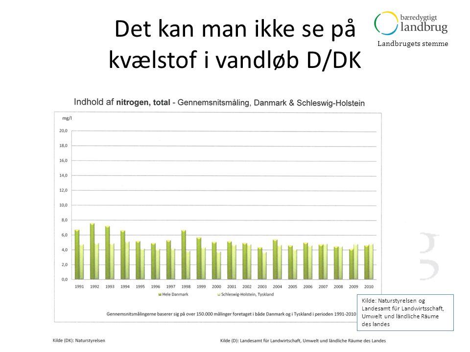 Det kan man ikke se på kvælstof i vandløb D/DK