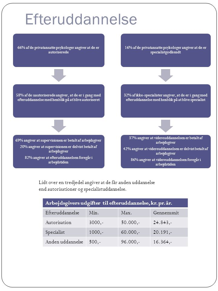 Efteruddannelse 66% af de privatansatte psykologer angiver at de er autoriserede.