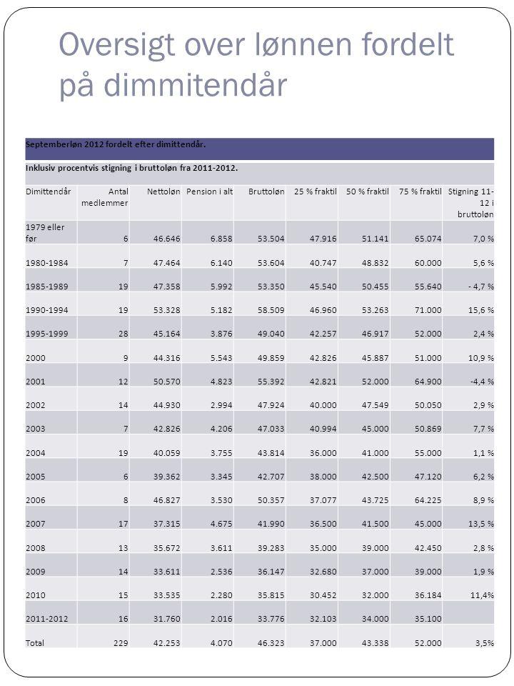 Oversigt over lønnen fordelt på dimmitendår
