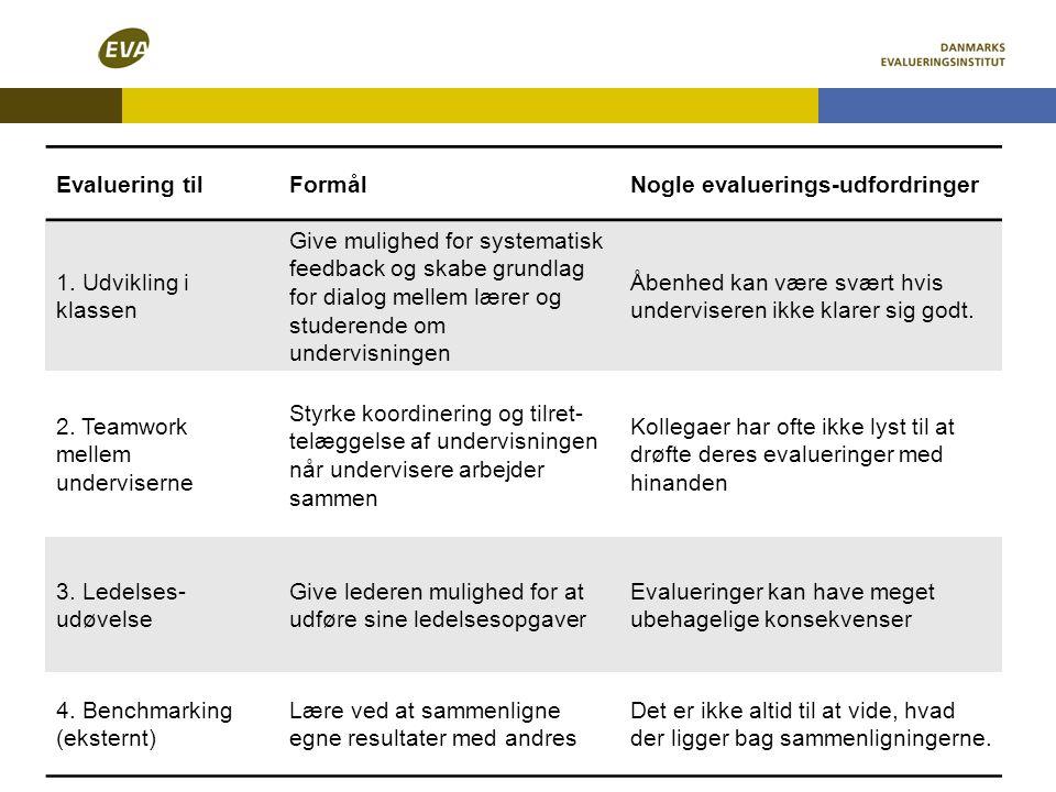 Evaluering til Formål. Nogle evaluerings-udfordringer. 1. Udvikling i klassen.
