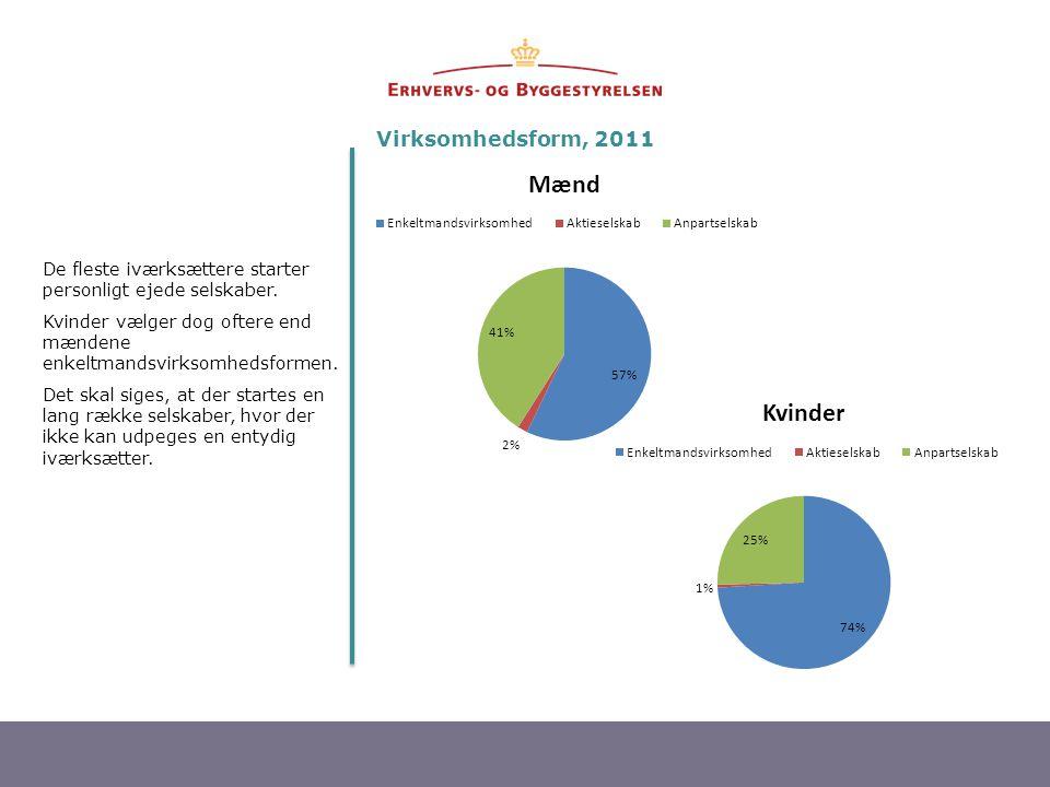 Virksomhedsform, 2011 De fleste iværksættere starter personligt ejede selskaber. Kvinder vælger dog oftere end mændene enkeltmandsvirksomhedsformen.
