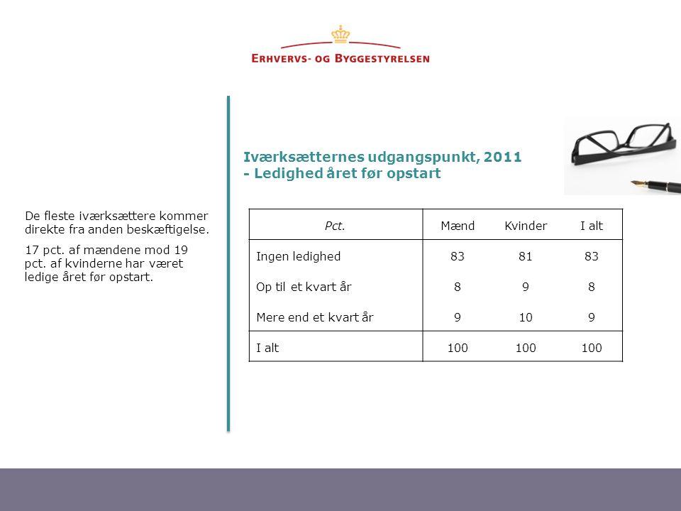 Iværksætternes udgangspunkt, 2011 - Ledighed året før opstart