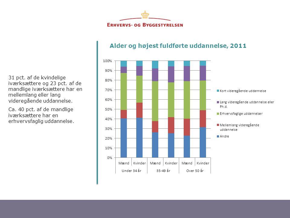 Alder og højest fuldførte uddannelse, 2011