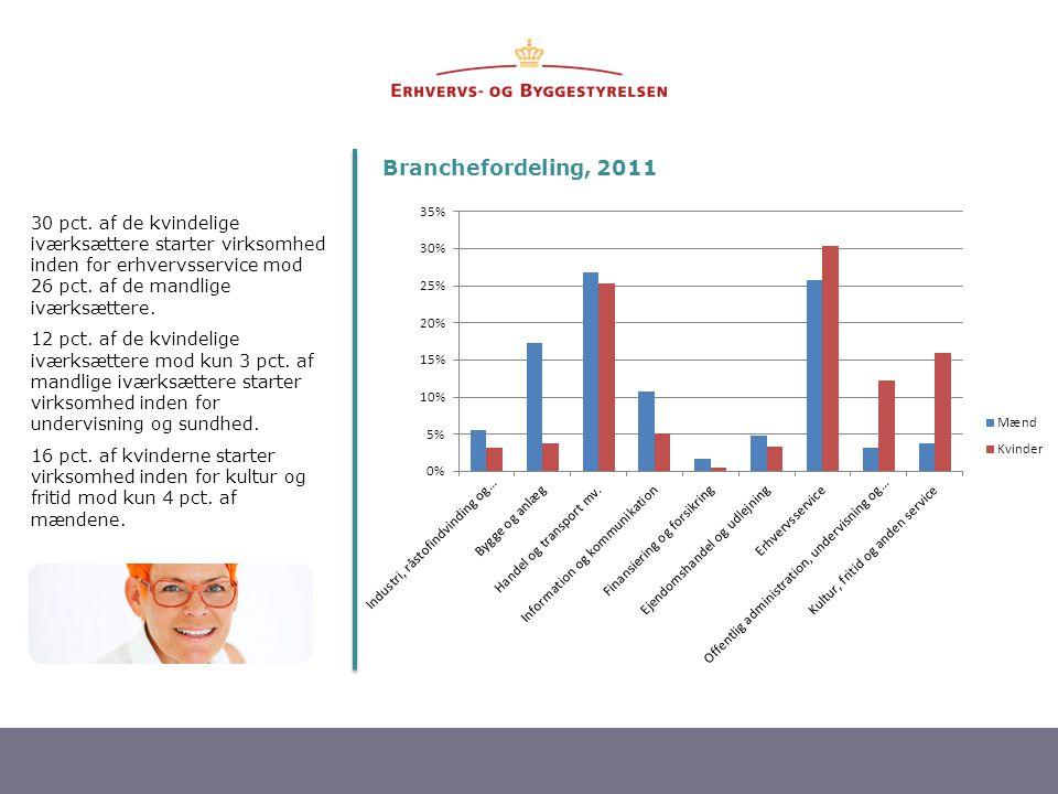Branchefordeling, 2011 30 pct. af de kvindelige iværksættere starter virksomhed inden for erhvervsservice mod 26 pct. af de mandlige iværksættere.