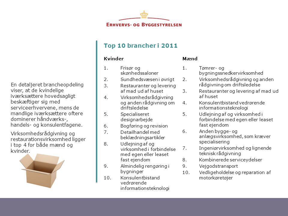 Top 10 brancher i 2011 Kvinder. Mænd. Frisør og skønhedssaloner. Sundhedsvæsen i øvrigt. Restauranter og levering af mad ud af huset.