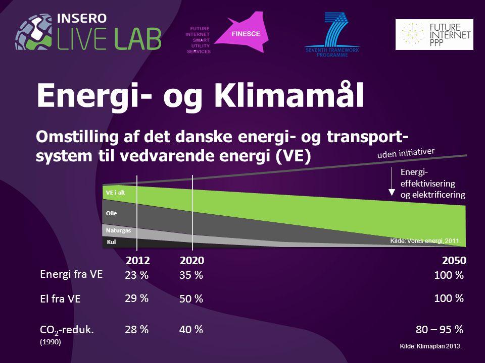 Energi- og Klimamål Omstilling af det danske energi- og transport- system til vedvarende energi (VE)