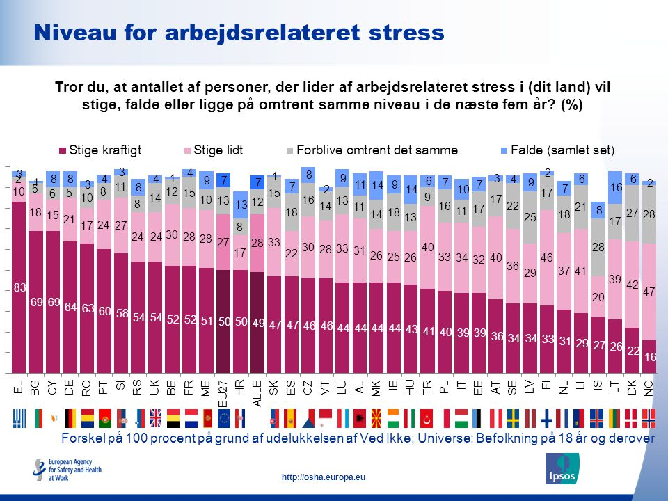 Niveau for arbejdsrelateret stress