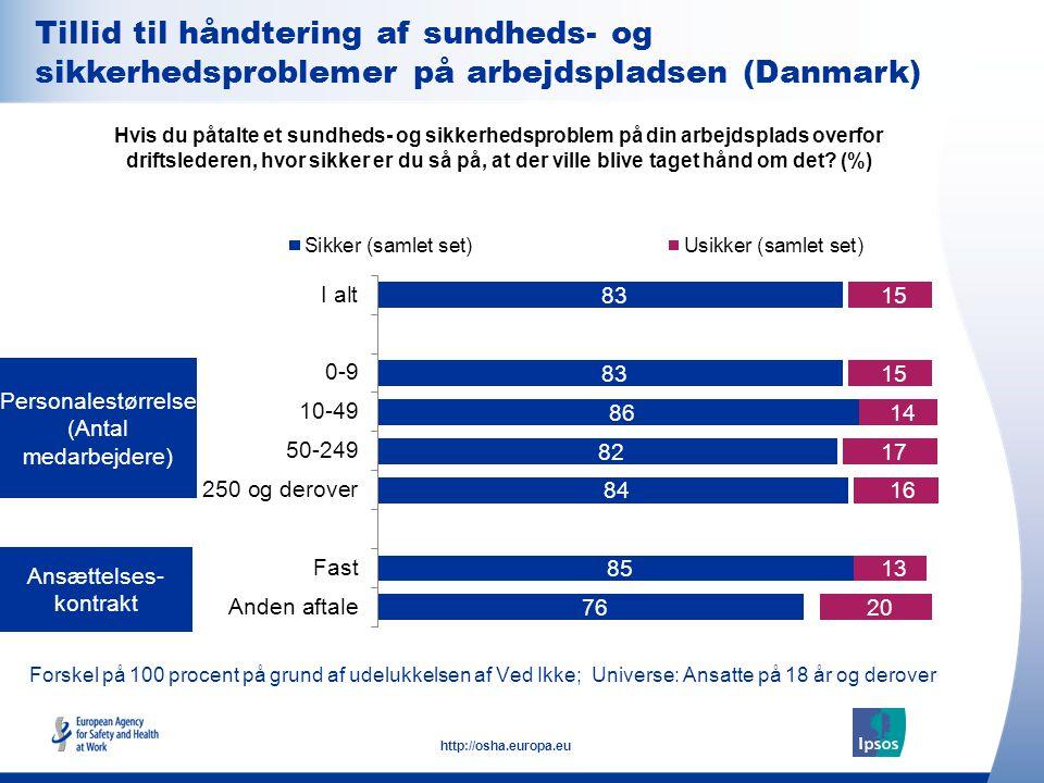 Tillid til håndtering af sundheds- og sikkerhedsproblemer på arbejdspladsen (Danmark)