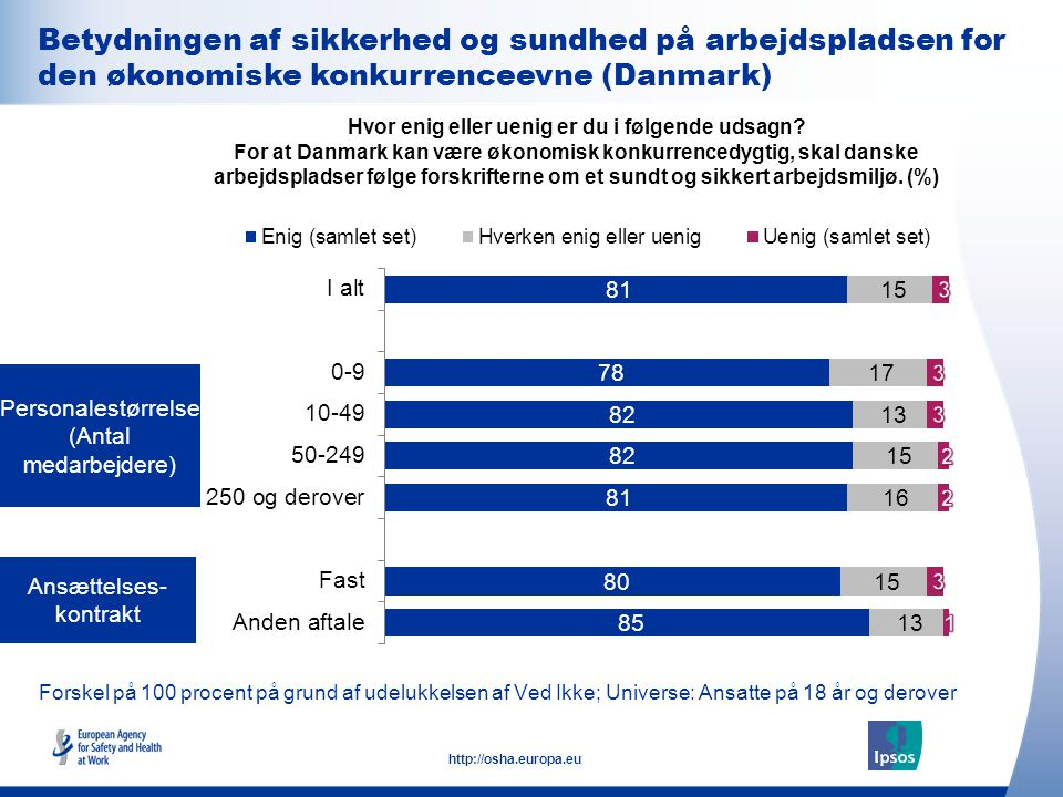 Betydningen af sikkerhed og sundhed på arbejdspladsen for den økonomiske konkurrenceevne (Danmark)