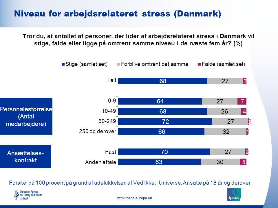Niveau for arbejdsrelateret stress (Danmark)