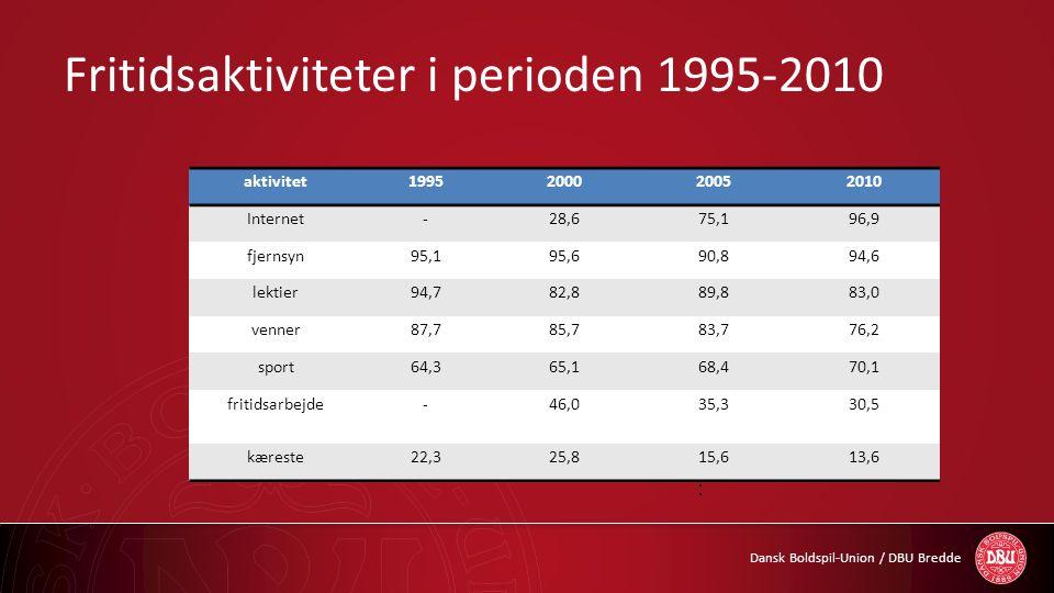 Fritidsaktiviteter i perioden 1995-2010