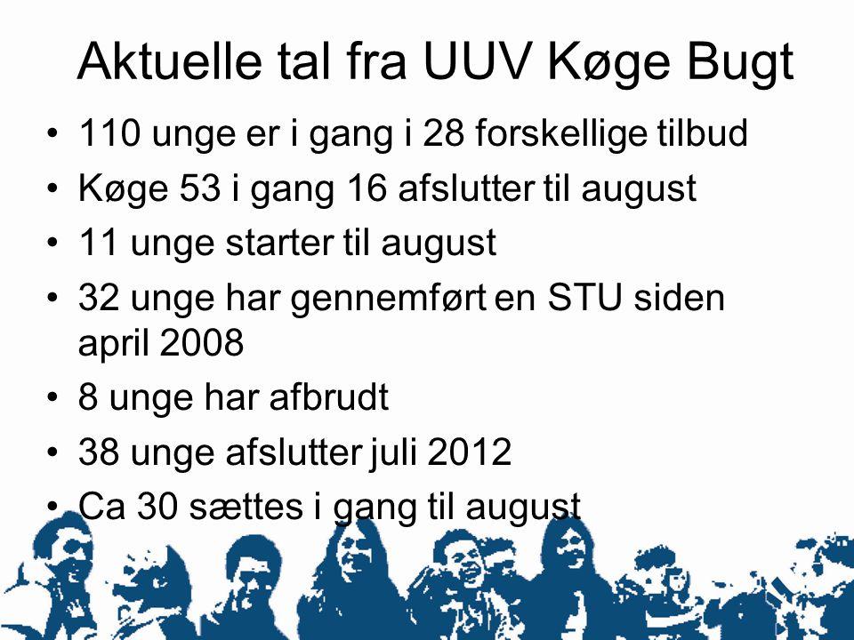 Aktuelle tal fra UUV Køge Bugt