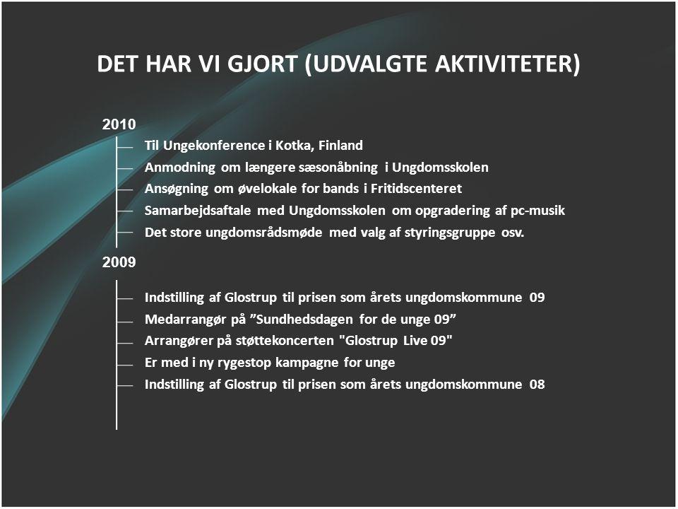 DET HAR VI GJORT (UDVALGTE AKTIVITETER)