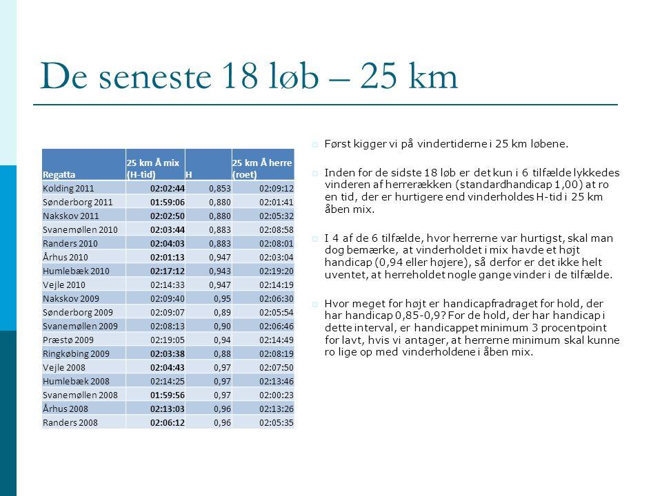 De seneste 18 løb – 25 km Først kigger vi på vindertiderne i 25 km løbene.