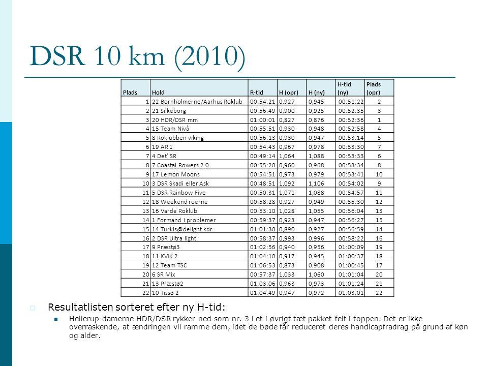 DSR 10 km (2010) Resultatlisten sorteret efter ny H-tid: Plads Hold