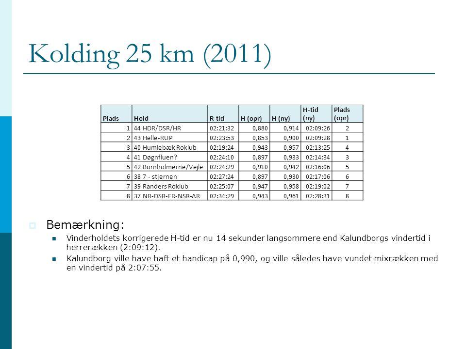 Kolding 25 km (2011) Bemærkning: