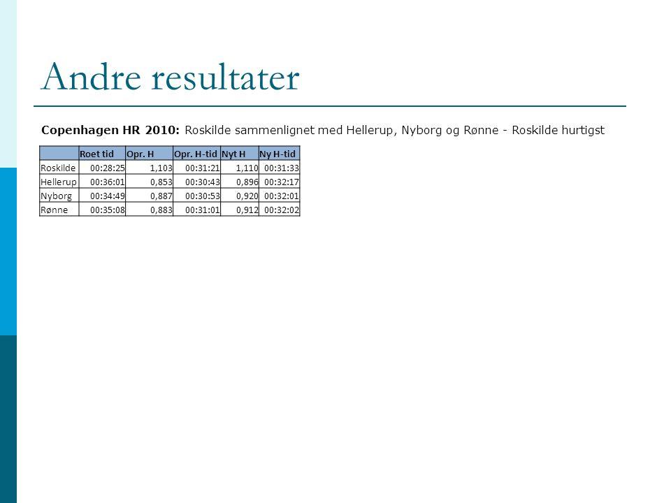 Andre resultater Copenhagen HR 2010: Roskilde sammenlignet med Hellerup, Nyborg og Rønne - Roskilde hurtigst.