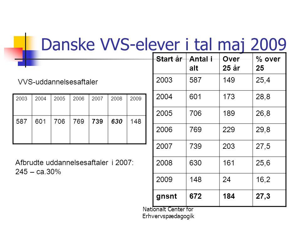 Danske VVS-elever i tal maj 2009