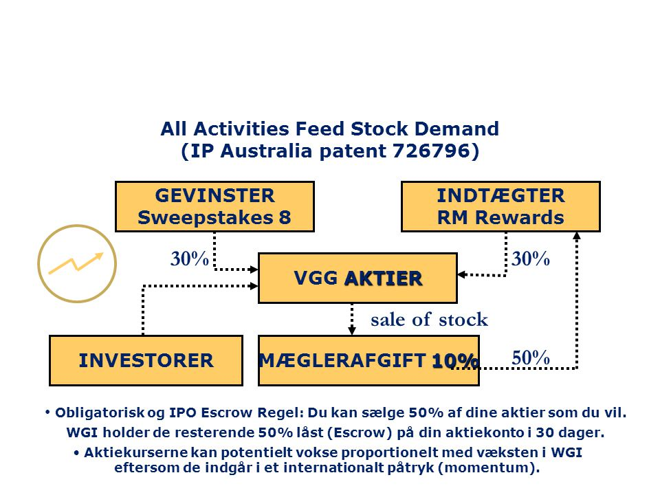 All Activities Feed Stock Demand (IP Australia patent 726796)