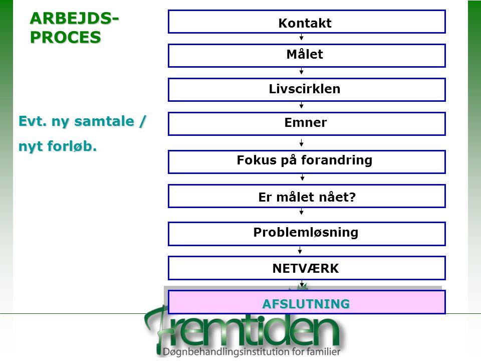 ARBEJDS- PROCES Evt. ny samtale / nyt forløb. Kontakt Målet