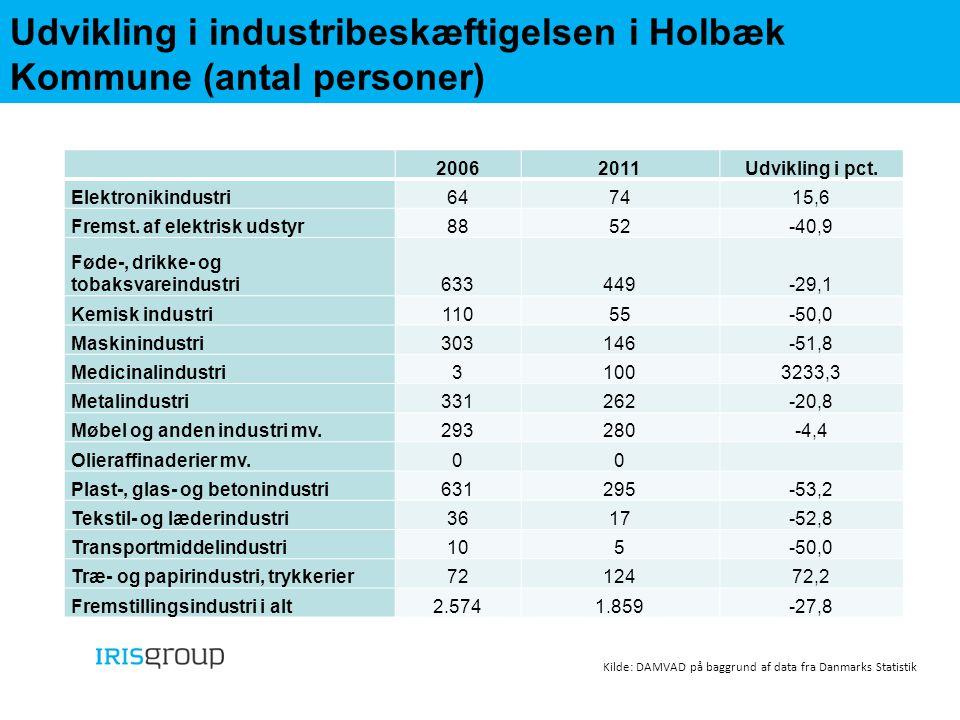 Udvikling i industribeskæftigelsen i Holbæk Kommune (antal personer)