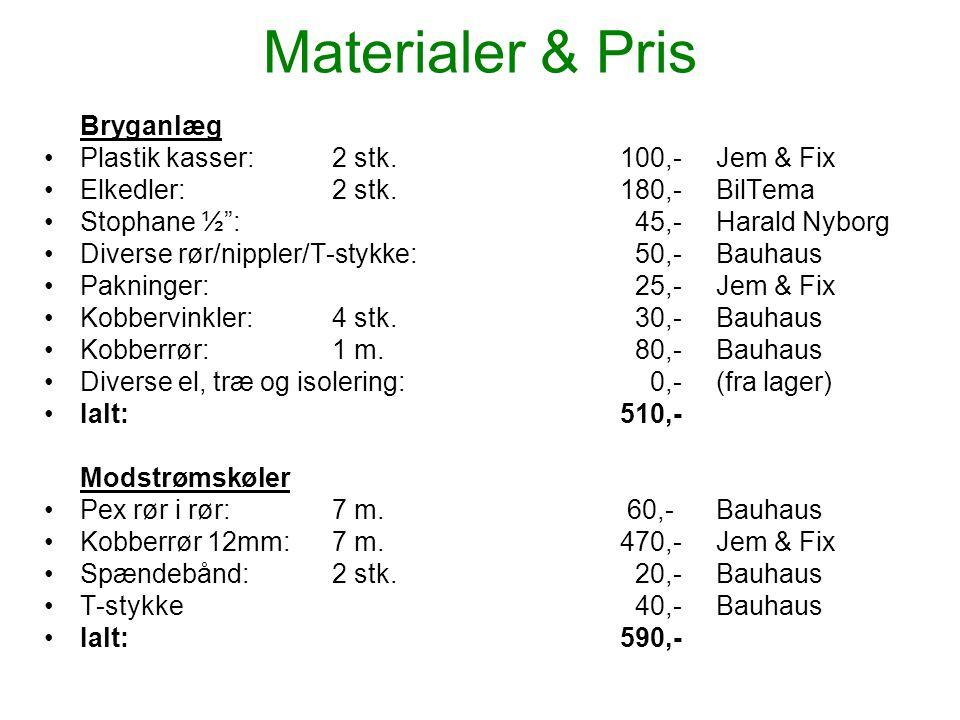 Materialer & Pris Bryganlæg Plastik kasser: 2 stk. 100,- Jem & Fix