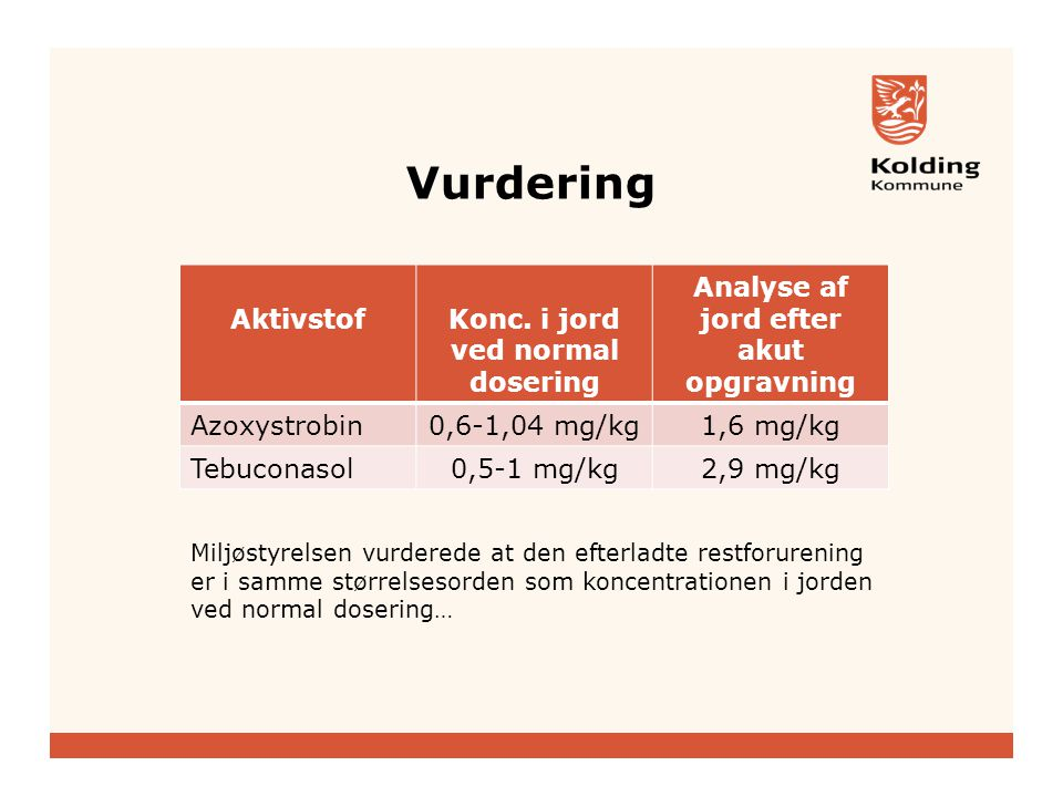 Konc. i jord ved normal dosering Analyse af jord efter akut opgravning