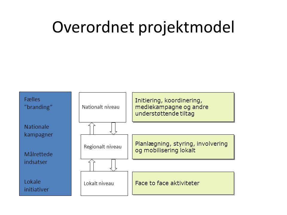 Overordnet projektmodel