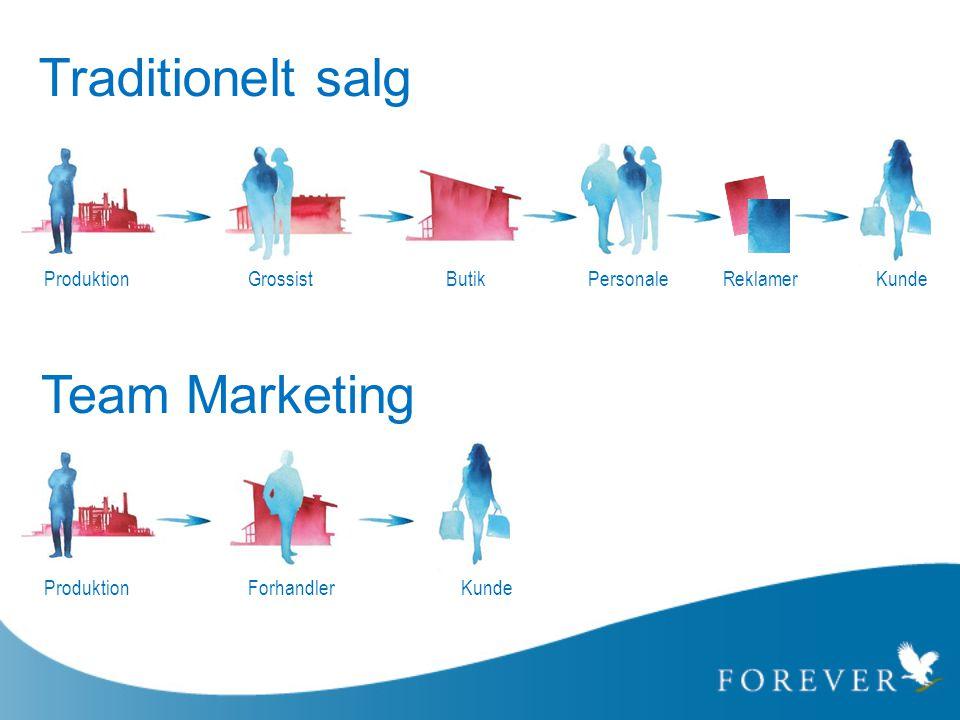 Traditionelt salg Team Marketing Produktion Grossist Butik Personale