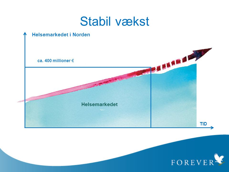 Stabil vækst Helsemarkedet i Norden Helsemarkedet ca. 400 millioner €