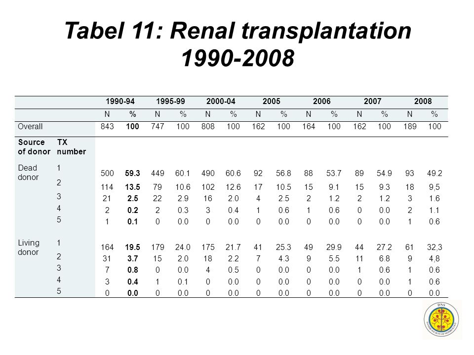 Tabel 11: Renal transplantation 1990-2008