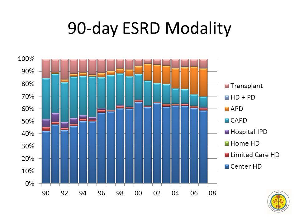 90-day ESRD Modality