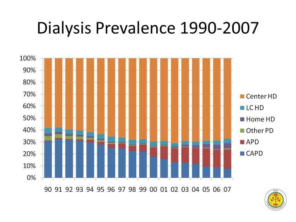 Dialysis Prevalence 1990-2007