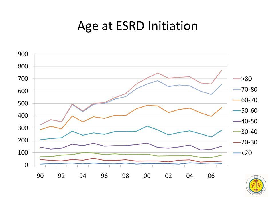Age at ESRD Initiation