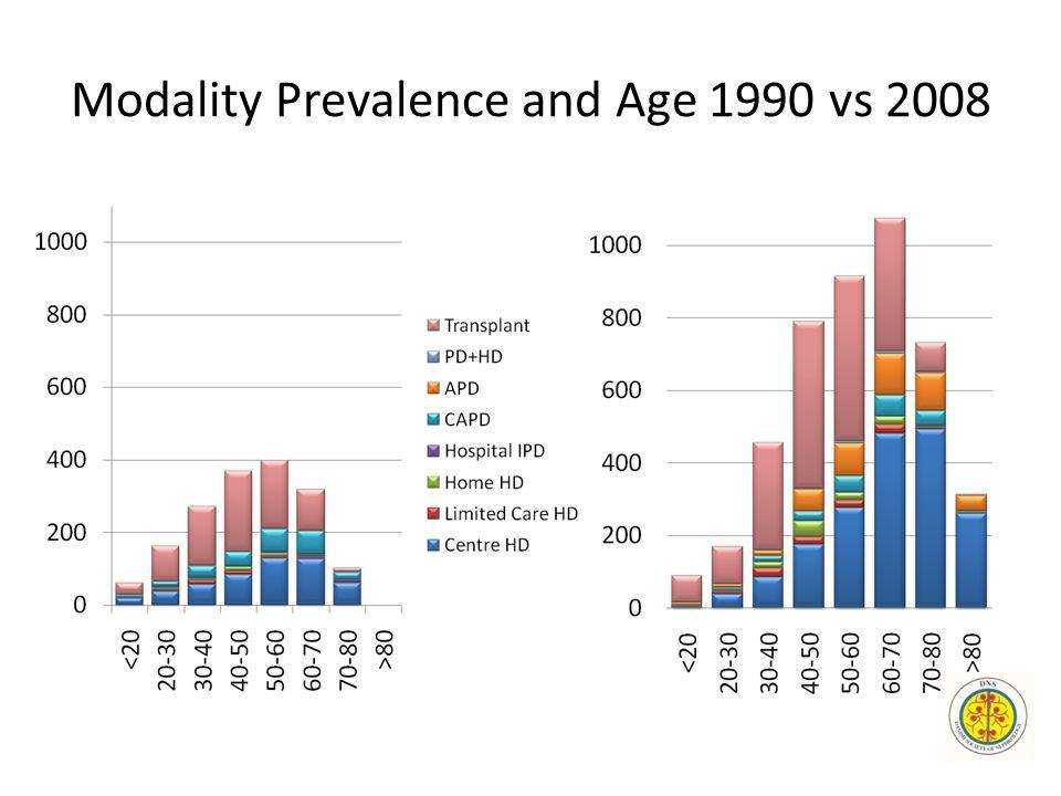 Modality Prevalence and Age 1990 vs 2008