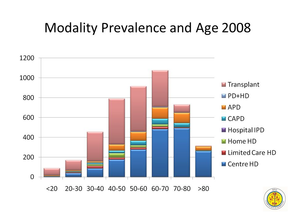 Modality Prevalence and Age 2008