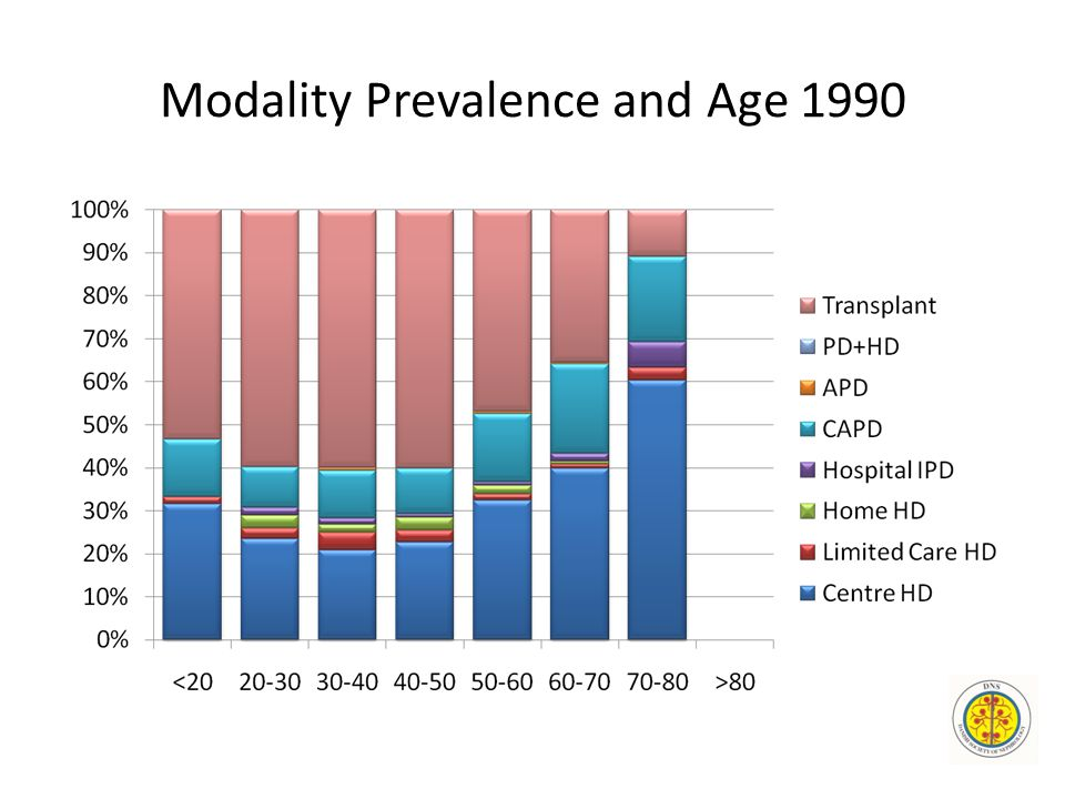 Modality Prevalence and Age 1990