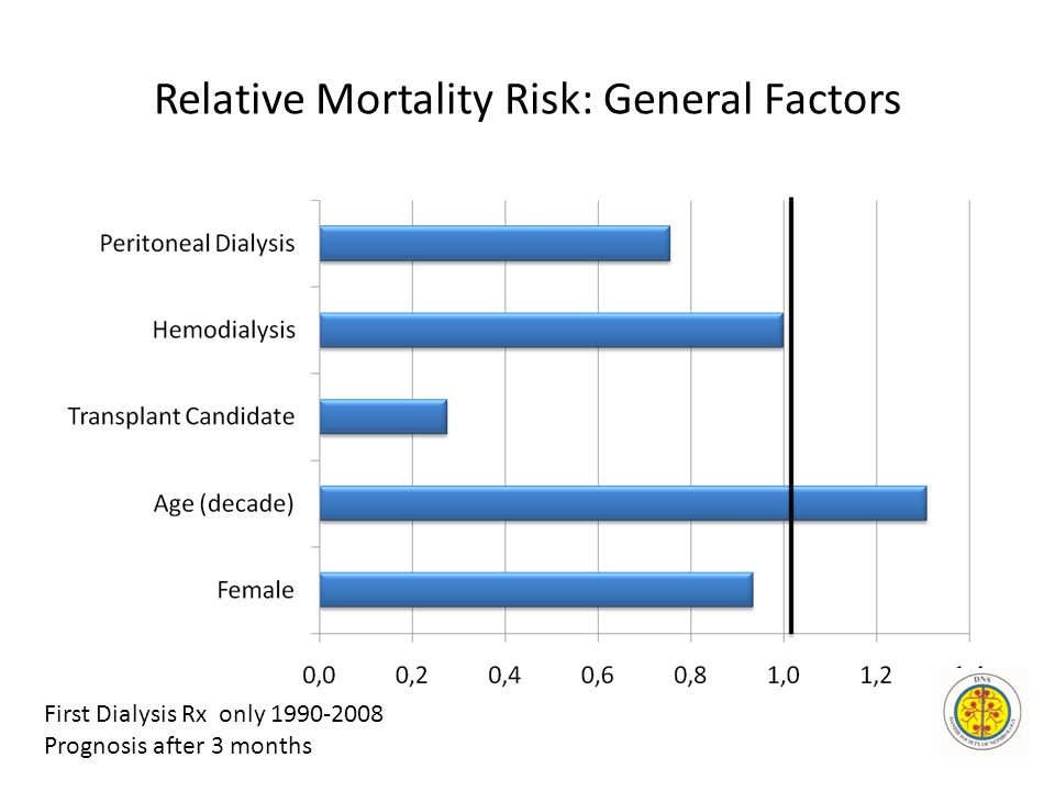 Relative Mortality Risk: General Factors