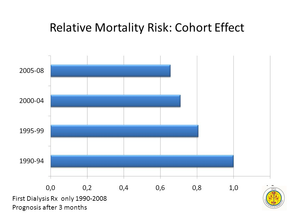 Relative Mortality Risk: Cohort Effect