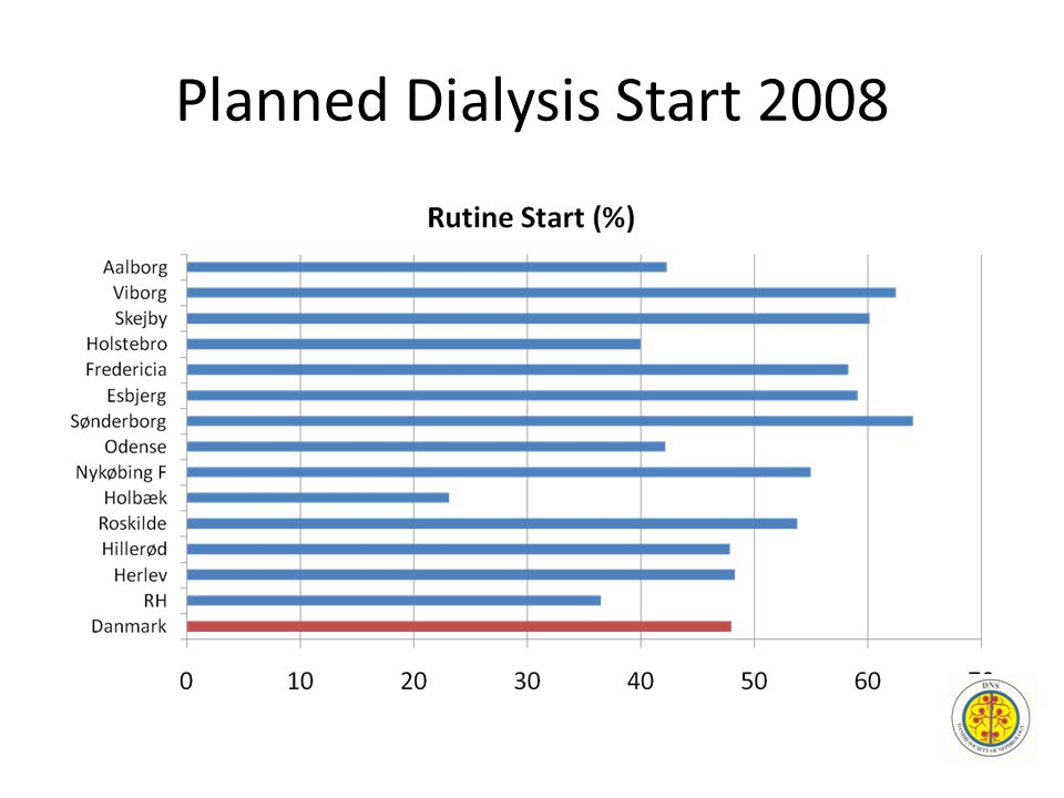 Planned Dialysis Start 2008