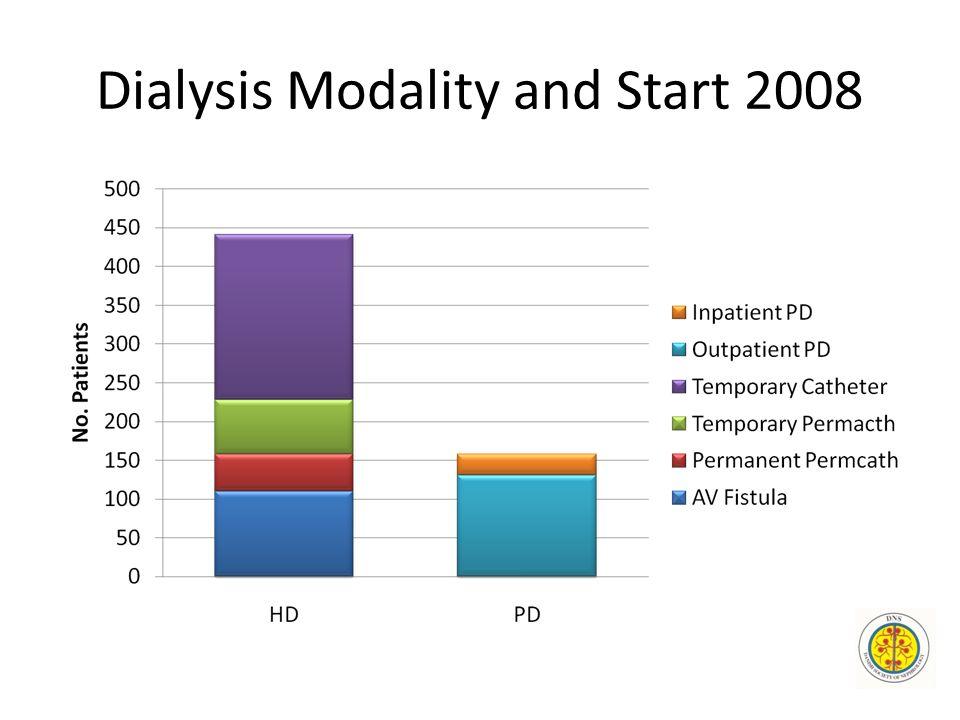 Dialysis Modality and Start 2008