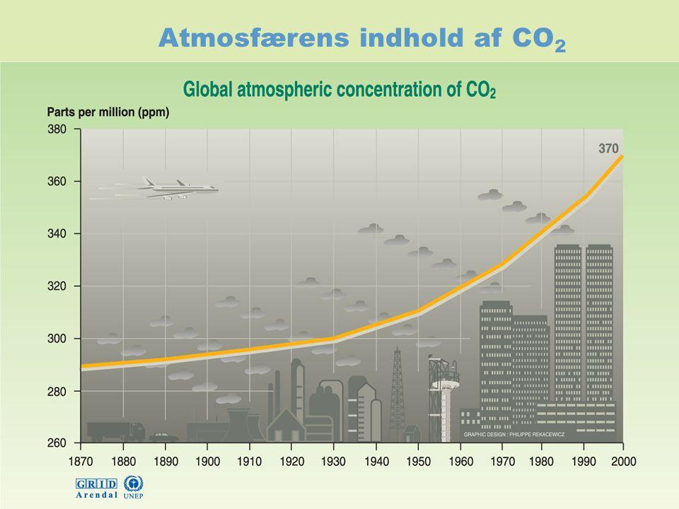 Atmosfærens indhold af CO2
