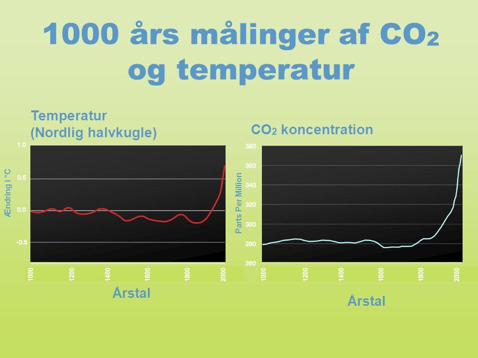 1000 års målinger af CO2 og temperatur